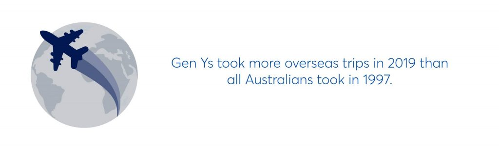 gen ys took more overseas trips in 2019 than all australians took in 1997.