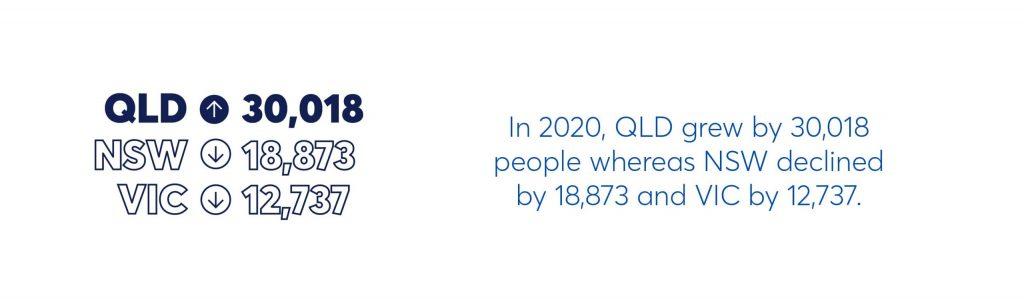 in 2020, QLD grew by 30,018 people whereas NSW declined by 18,873 and VIC by 12,737